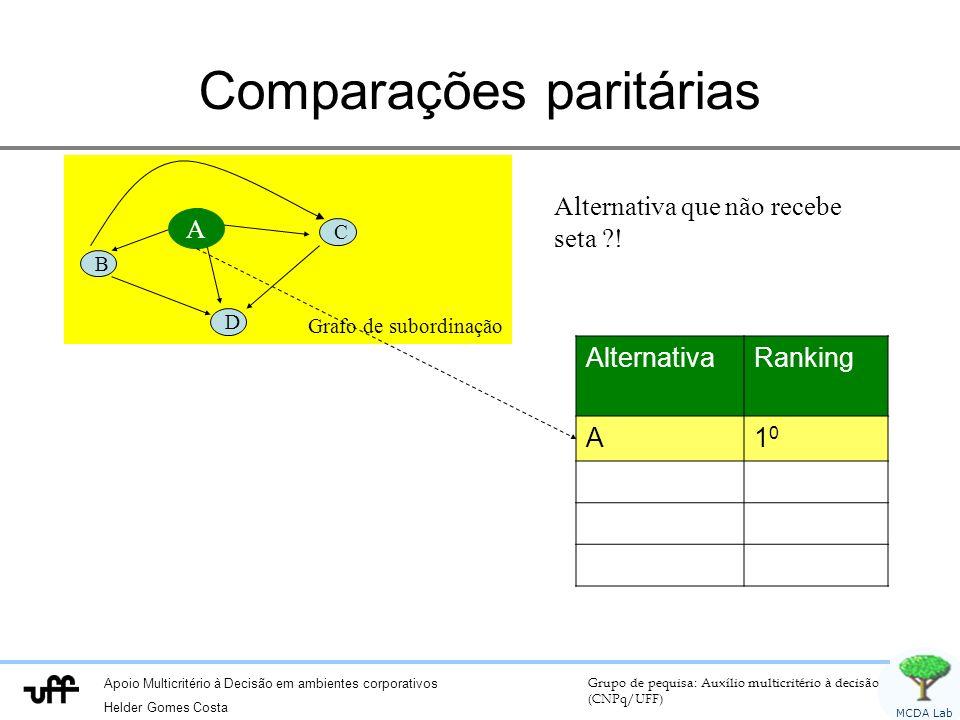 Apoio Multicritério à Decisão em ambientes corporativos Helder Gomes Costa Grupo de pequisa: Auxílio multicritério à decisão (CNPq/UFF) MCDA Lab Compa