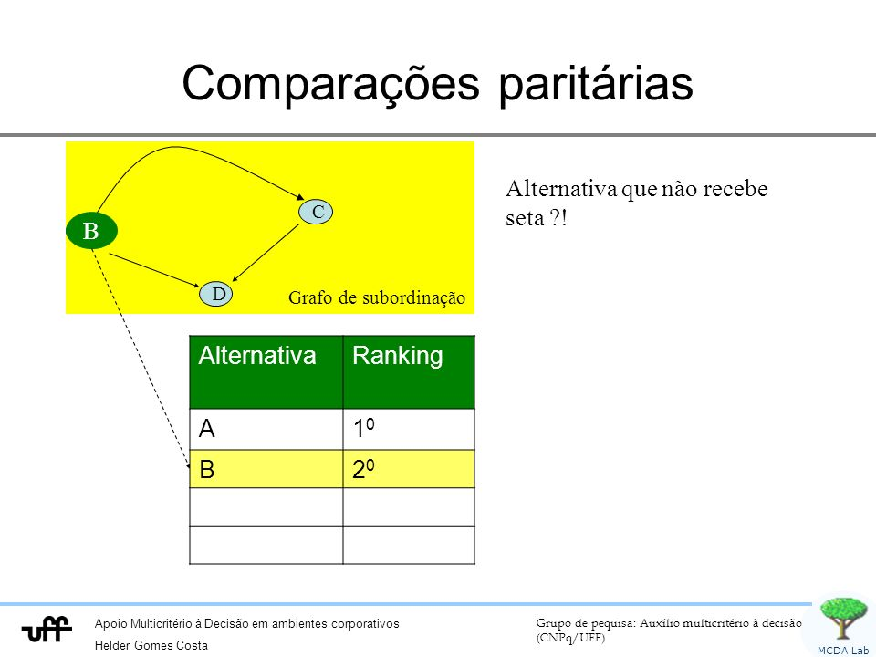 Apoio Multicritério à Decisão em ambientes corporativos Helder Gomes Costa Grupo de pequisa: Auxílio multicritério à decisão (CNPq/UFF) MCDA Lab Grafo de subordinação C D Comparações paritárias B Alternativa que não recebe seta ?.