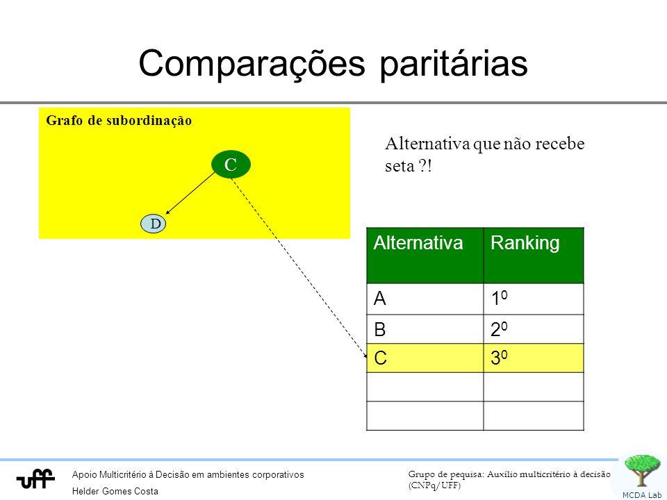Apoio Multicritério à Decisão em ambientes corporativos Helder Gomes Costa Grupo de pequisa: Auxílio multicritério à decisão (CNPq/UFF) MCDA Lab Grafo de subordinação C D Comparações paritárias Alternativa que não recebe seta ?.
