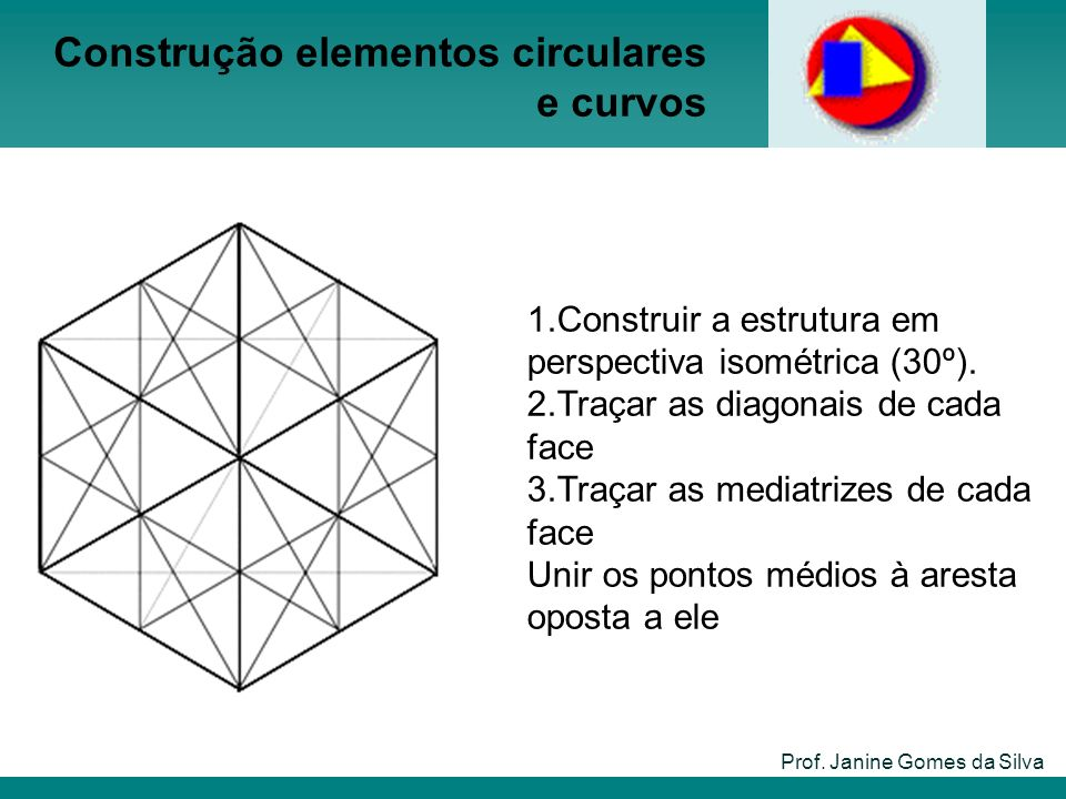 Prof. Janine Gomes da Silva 1.Construir a estrutura em perspectiva isométrica (30º). 2.Traçar as diagonais de cada face 3.Traçar as mediatrizes de cad