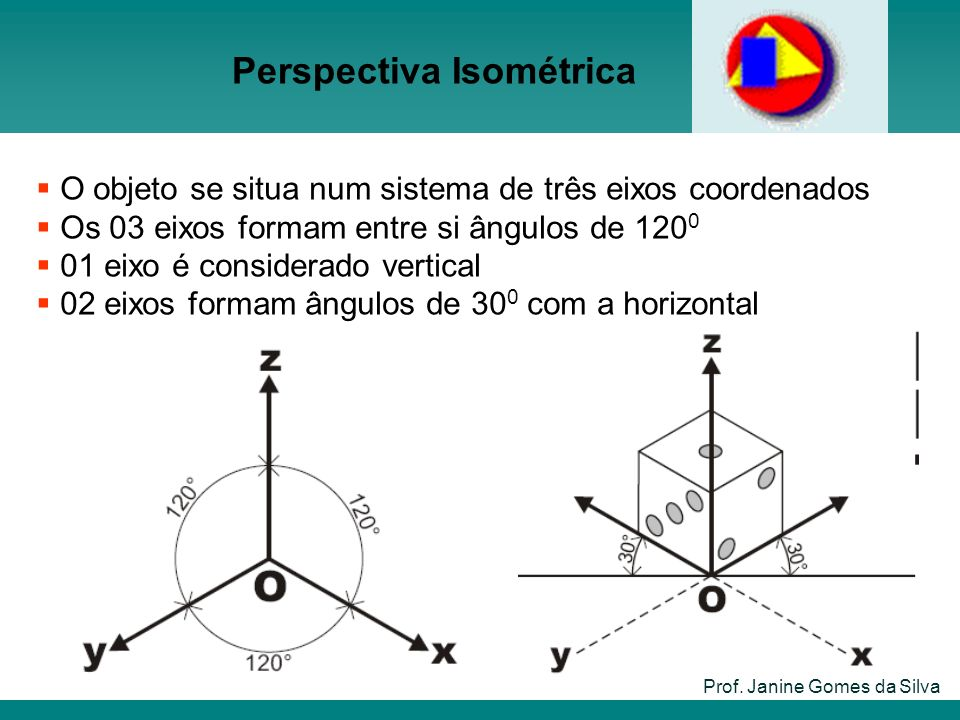 Prof. Janine Gomes da Silva O objeto se situa num sistema de três eixos coordenados Os 03 eixos formam entre si ângulos de 120 0 01 eixo é considerado