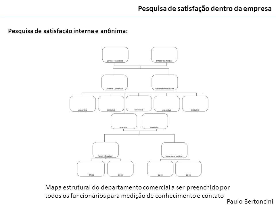 Pesquisa de satisfação dentro da empresa Pesquisa de satisfação interna e anônima: Mapa estrutural do departamento comercial a ser preenchido por todo