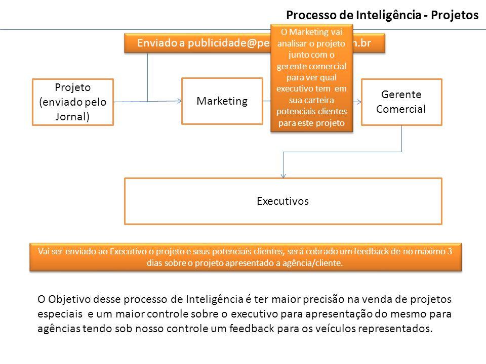Processo de Inteligência - Projetos Projeto (enviado pelo Jornal) Marketing Gerente Comercial Executivos Enviado a publicidade@pereiradesouza.com.br O