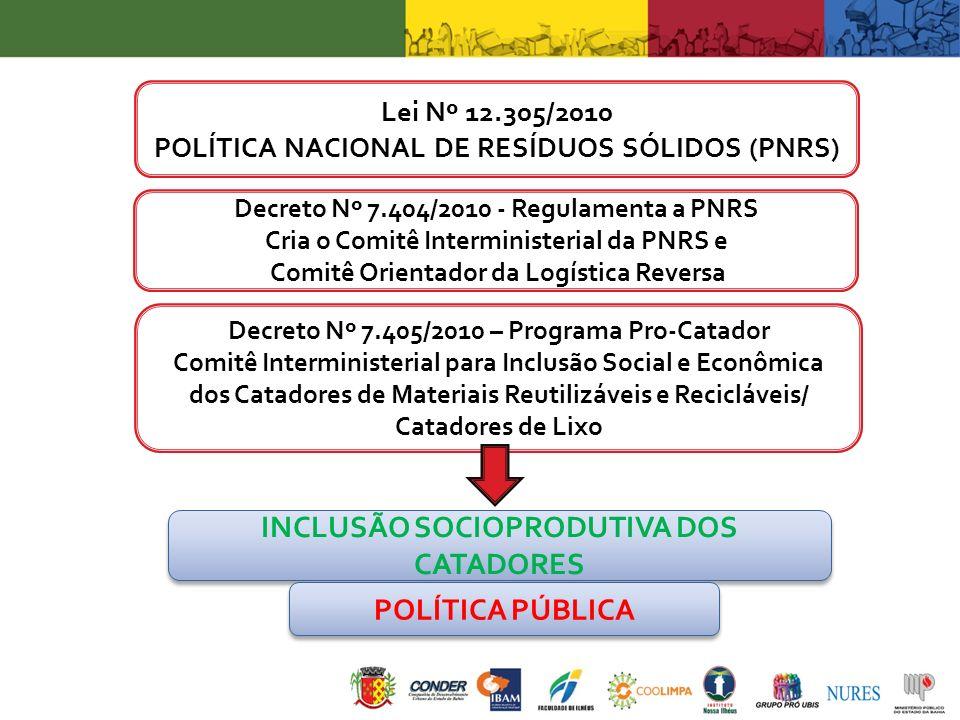 Decreto Nº 7.404/2010 - Regulamenta a PNRS Cria o Comitê Interministerial da PNRS e Comitê Orientador da Logística Reversa Decreto Nº 7.405/2010 – Pro