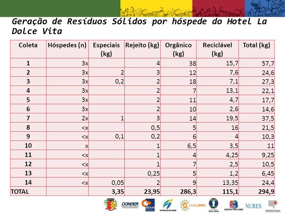 ColetaHóspedes (n)Especiais (kg) Rejeito (kg)Orgânico (kg) Reciclável (kg) Total (kg) 13x 4 38 15,7 57,7 23x23 12 7,6 24,6 33x0,22 18 7,1 27,3 43x 2 7