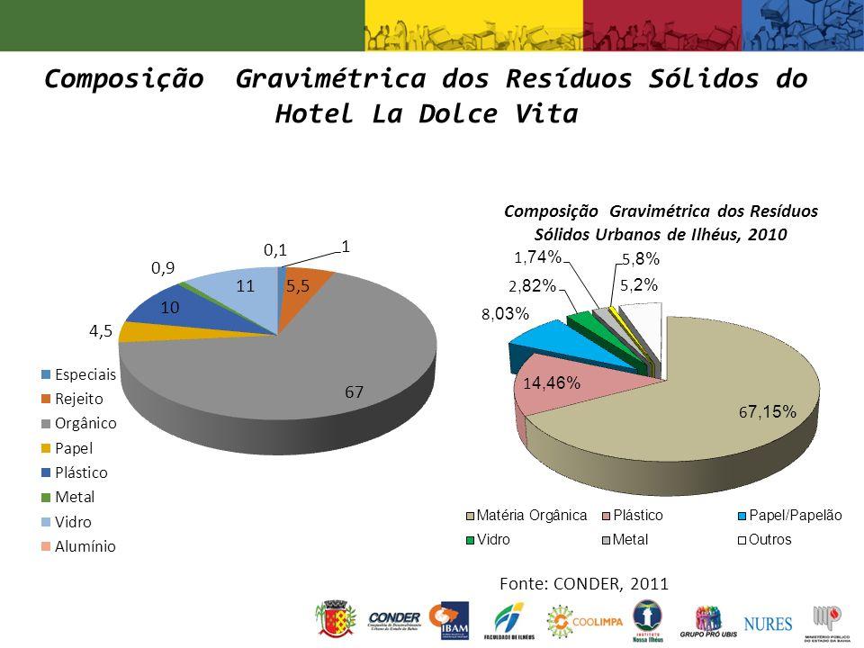 Composição Gravimétrica dos Resíduos Sólidos do Hotel La Dolce Vita Composição Gravimétrica dos Resíduos Sólidos Urbanos de Ilhéus, 2010 Fonte: CONDER