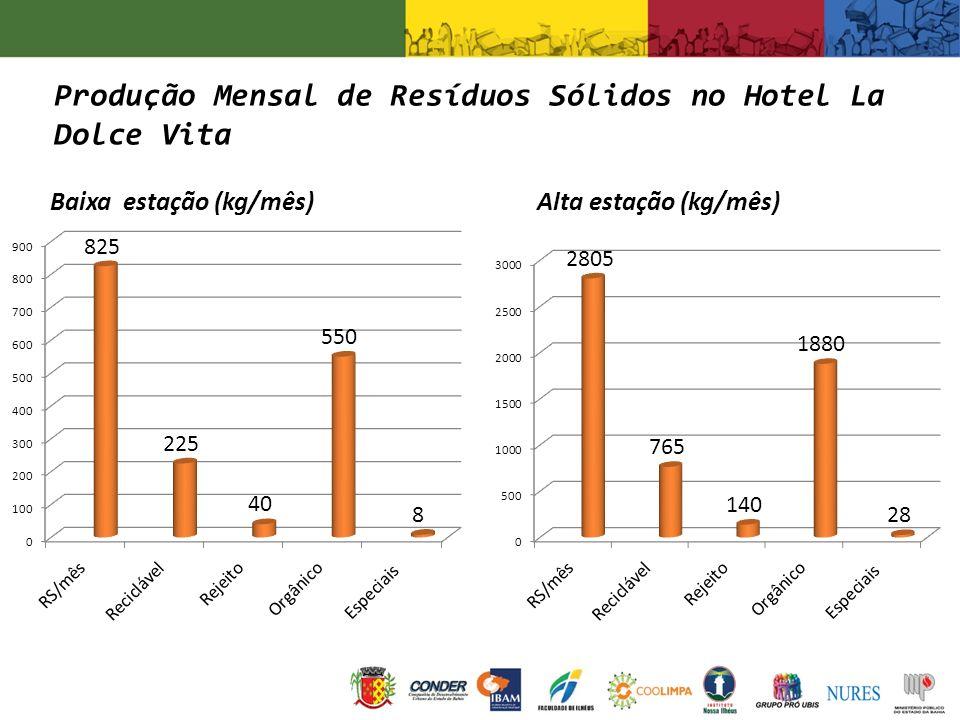 Produção Mensal de Resíduos Sólidos no Hotel La Dolce Vita Alta estação (kg/mês) Baixa estação (kg/mês)