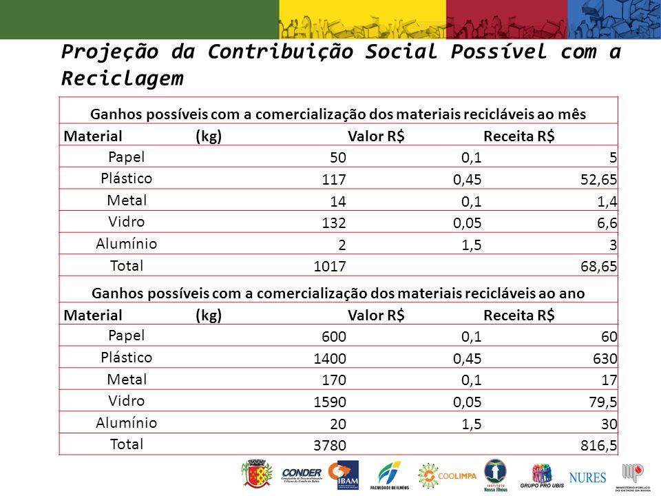 Ganhos possíveis com a comercialização dos materiais recicláveis ao mês Material(kg)Valor R$Receita R$ Papel 500,15 Plástico 1170,4552,65 Metal 140,11