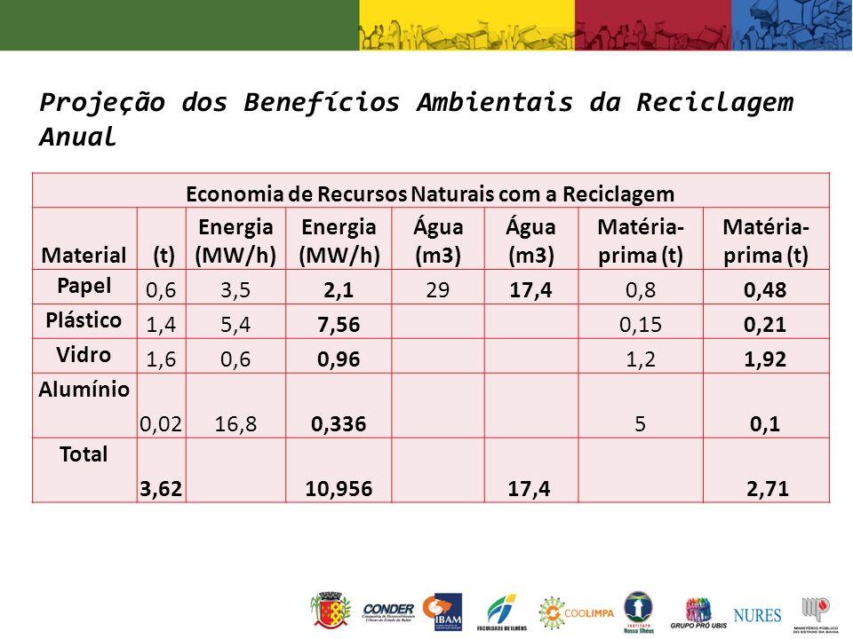 Projeção dos Benefícios Ambientais da Reciclagem Anual Economia de Recursos Naturais com a Reciclagem Material (t) Energia (MW/h) Água (m3) Matéria- p