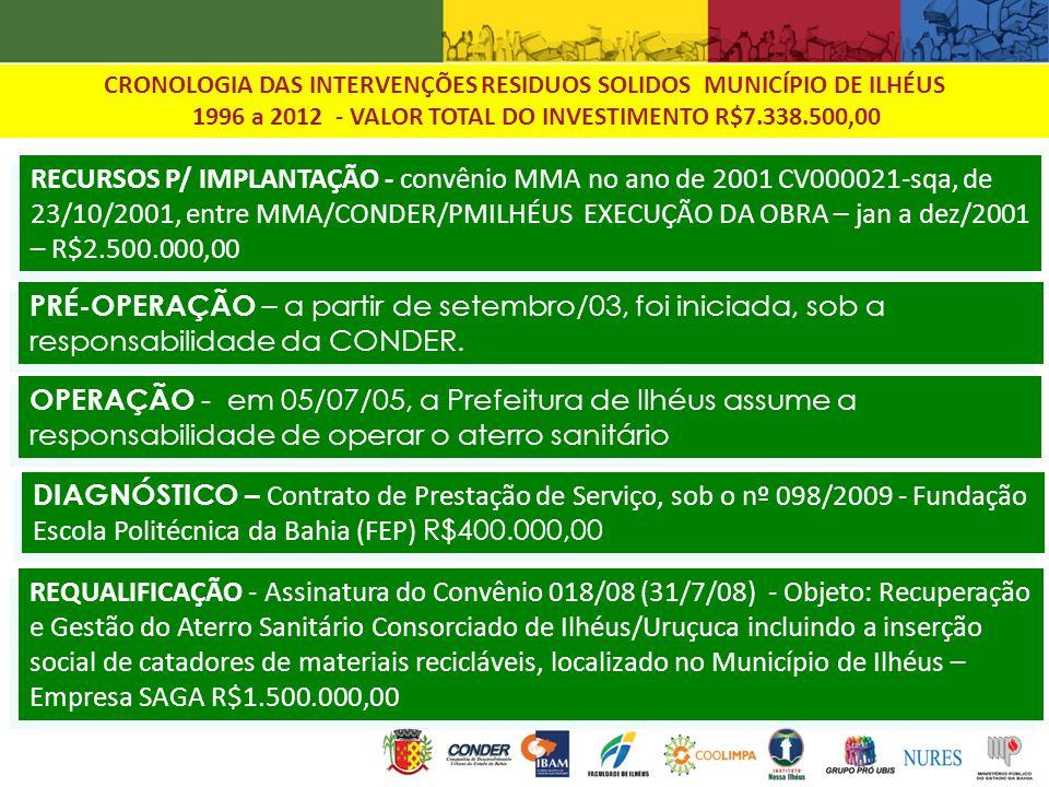 PREFEITURA MUNICIPAL DE ILHEUS 2008-2013 1.