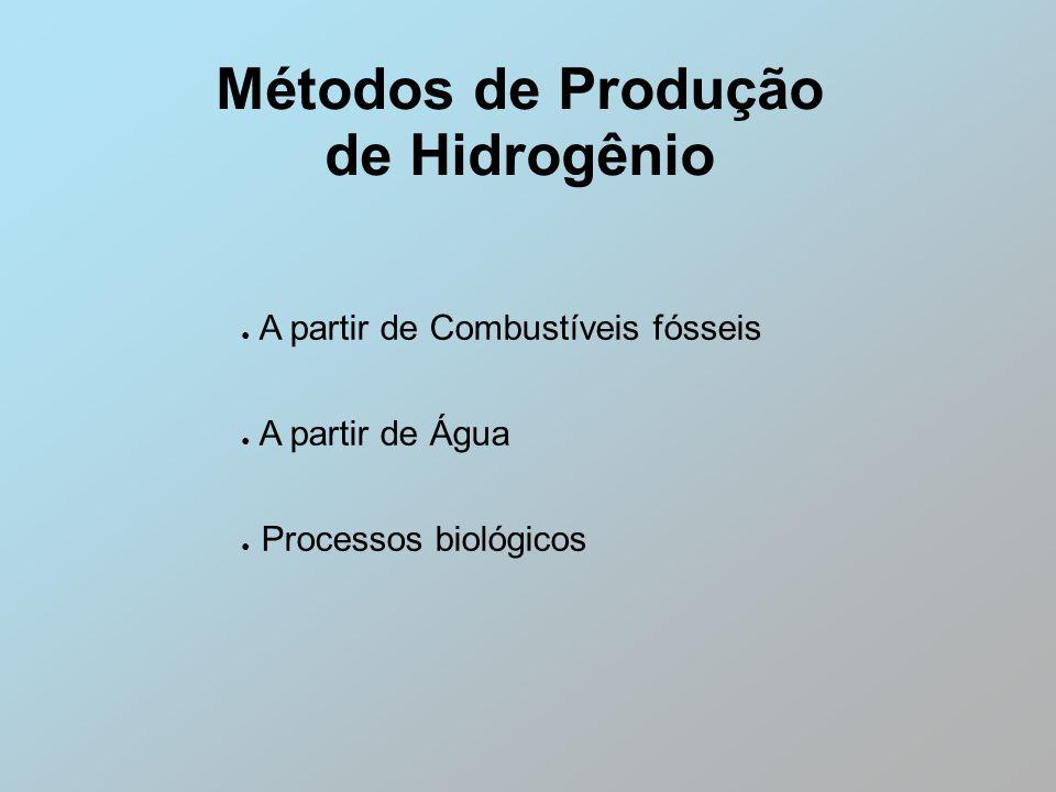 Métodos de Produção de Hidrogênio A partir de Combustíveis fósseis A partir de Água Processos biológicos
