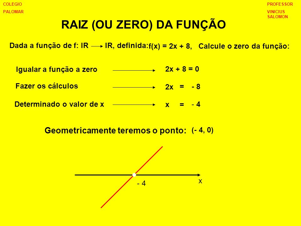 RAIZ (OU ZERO) DA FUNÇÃO Dada a função de f: lR lR, definida: f(x) = 2x + 8, Calcule o zero da função: Igualar a função a zero 2x + 8 = 0 2x Fazer os
