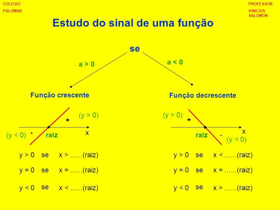 Estudo do sinal de uma função se Função crescente Função decrescente a > 0 a < 0 + + - - y > 0 y = 0 y < 0 se x >......(raiz) x =......(raiz) x <.....