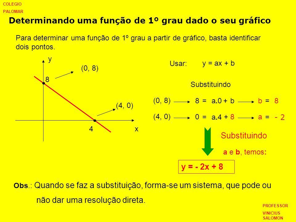 Determinando uma função de 1º grau dado o seu gráfico Para determinar uma função de 1º grau a partir de gráfico, basta identificar dois pontos. y x 8