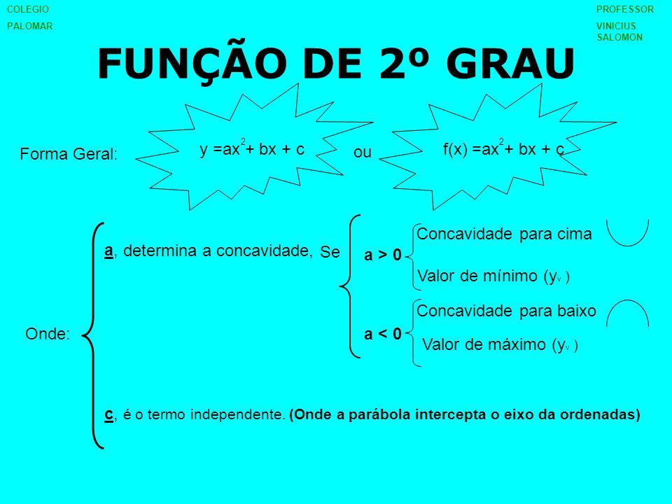 FUNÇÃO DE 2º GRAU Forma Geral: y =ax + bx + c 2 f(x) =ax + bx + c 2 ou Onde: a,a, c, é o termo independente. (Onde a parábola intercepta o eixo da ord