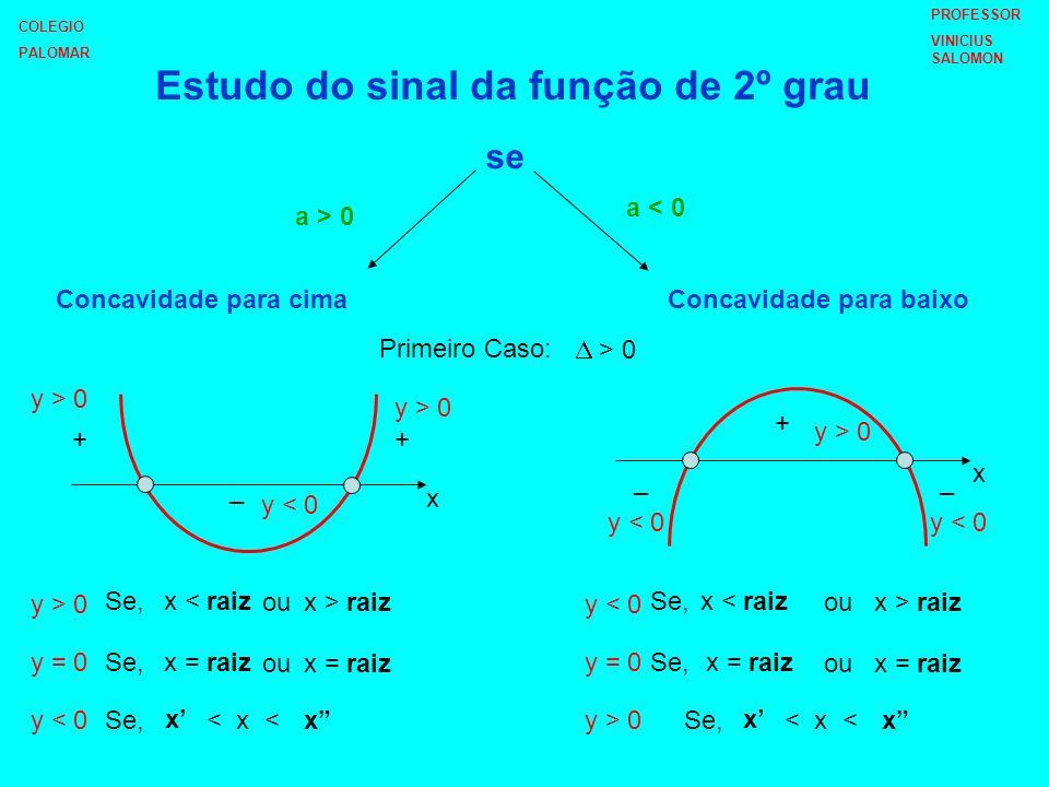 x ++ _ _ x y > 0 y = 0 Se,x raízes Se, y < 0 y = 0 Se, Segundo Caso: = 0 Terceiro Caso: < 0 + + ++ + + ++ x x = raízes x raízes x = raízes x _ __ _ _ _ _ V X lR y > 0, y < 0, V X lR (x = x) COLEGIO PALOMAR PROFESSOR VINICIUS SALOMON
