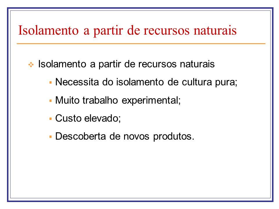 Isolamento a partir de recursos naturais Método de esgotamento – mais utilizado
