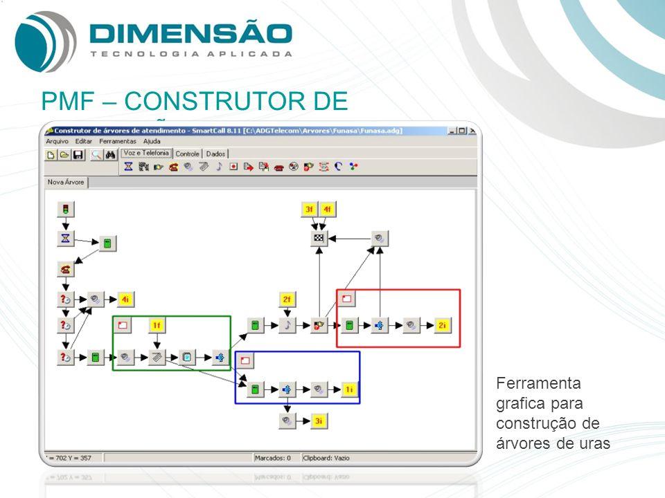 PMF – CONSTRUTOR DE APLICAÇÕES Ferramenta grafica para construção de árvores de uras