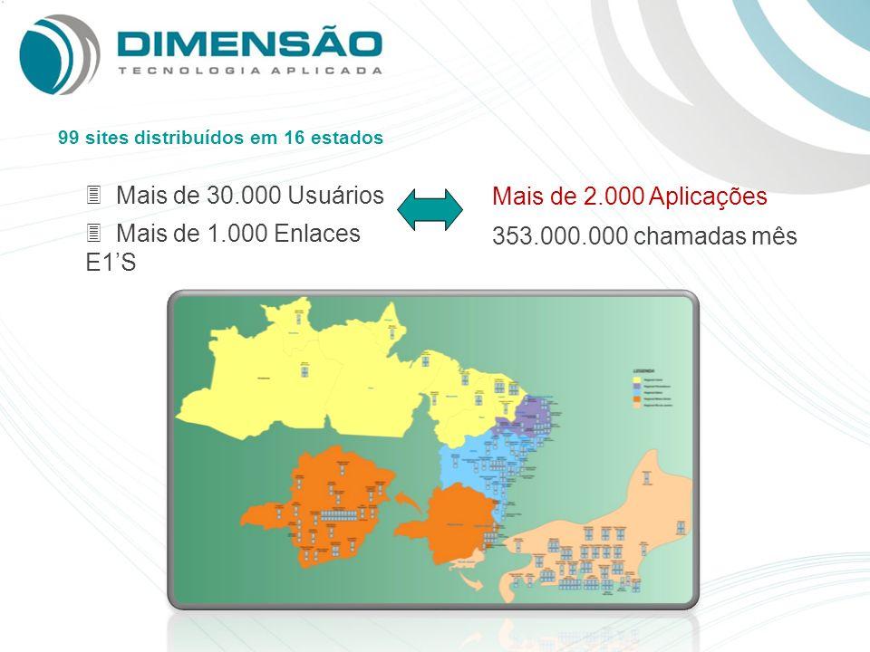 3 Mais de 30.000 Usuários 3 Mais de 1.000 Enlaces E1S Mais de 2.000 Aplicações 99 sites distribuídos em 16 estados 353.000.000 chamadas mês