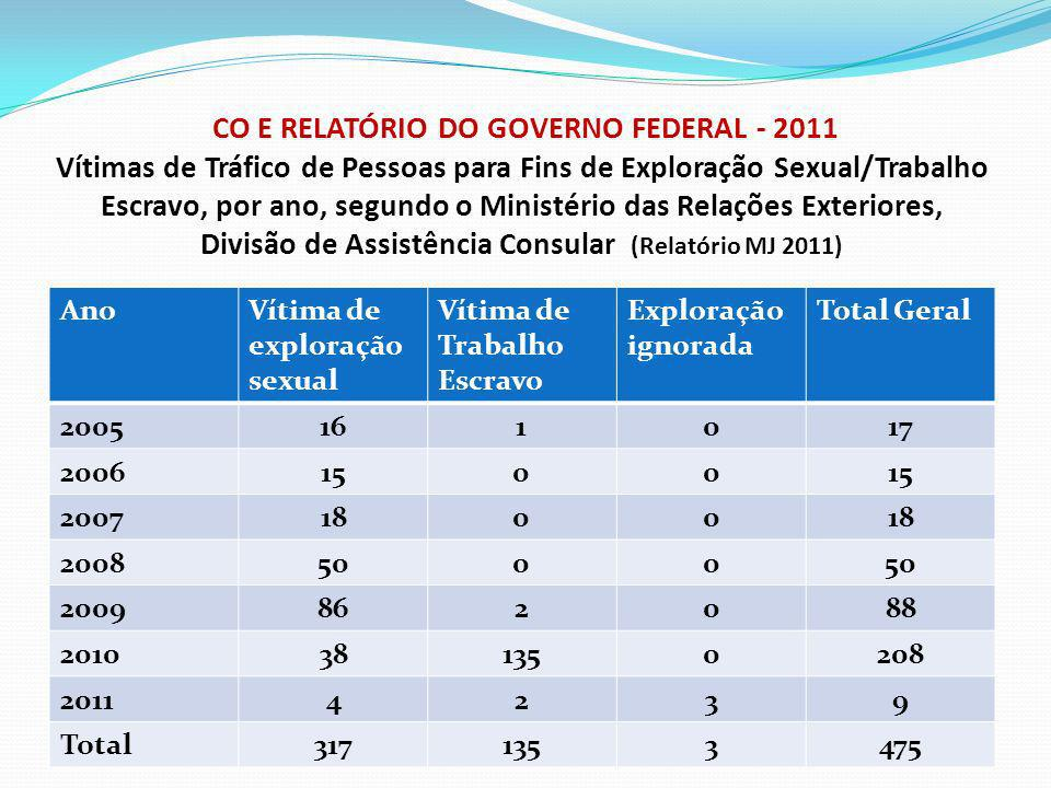 CO E RELATÓRIO DO GOVERNO FEDERAL - 2011 Vítimas de Tráfico de Pessoas para Fins de Exploração Sexual/Trabalho Escravo, por ano, segundo o Ministério