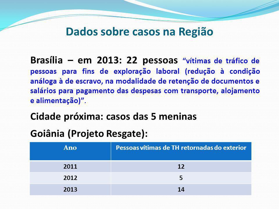 Dados sobre casos na Região AnoPessoas vítimas de TH retornadas do exterior 201112 20125 201314 Brasília – em 2013: 22 pessoas vítimas de tráfico de p