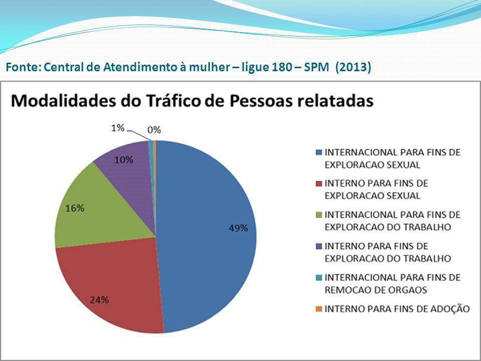 Fonte: Central de Atendimento à mulher – ligue 180 – SPM (2013)