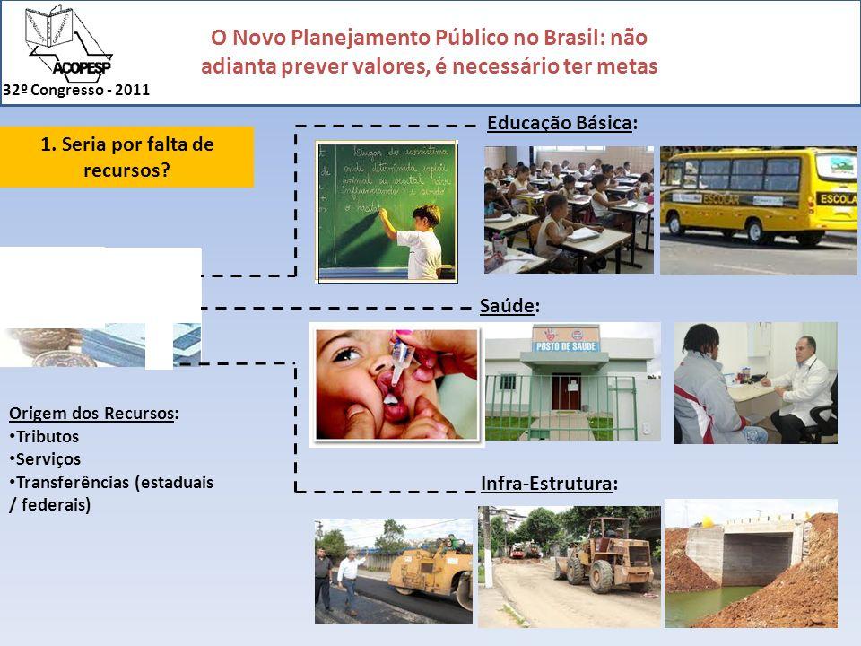 O Novo Planejamento Público no Brasil: não adianta prever valores, é necessário ter metas 32º Congresso - 2011 Infra-Estrutura: Origem dos Recursos: T