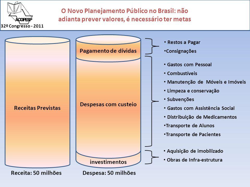 O Novo Planejamento Público no Brasil: não adianta prever valores, é necessário ter metas 32º Congresso - 2011 investimentos Despesas com custeio Gast