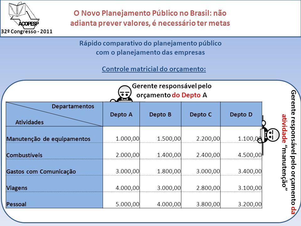 O Novo Planejamento Público no Brasil: não adianta prever valores, é necessário ter metas 32º Congresso - 2011 Rápido comparativo do planejamento públ