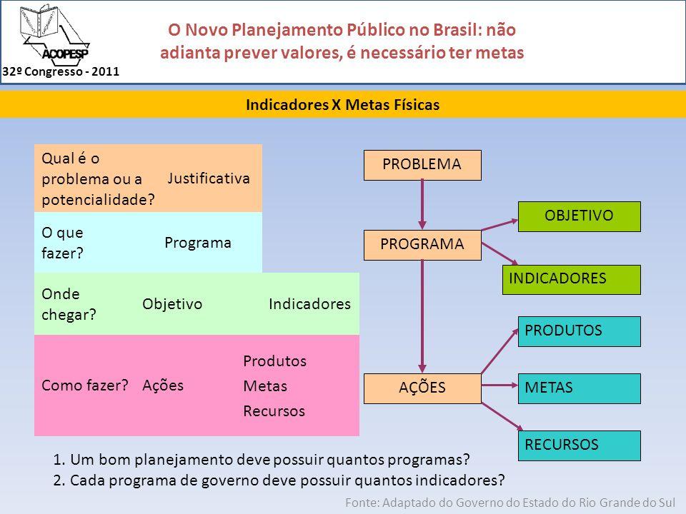 O Novo Planejamento Público no Brasil: não adianta prever valores, é necessário ter metas 32º Congresso - 2011 Indicadores X Metas Físicas Fonte: Adap