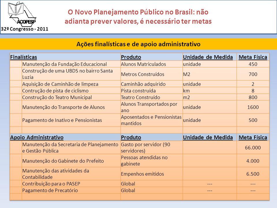 O Novo Planejamento Público no Brasil: não adianta prever valores, é necessário ter metas 32º Congresso - 2011 Ações finalísticas e de apoio administr