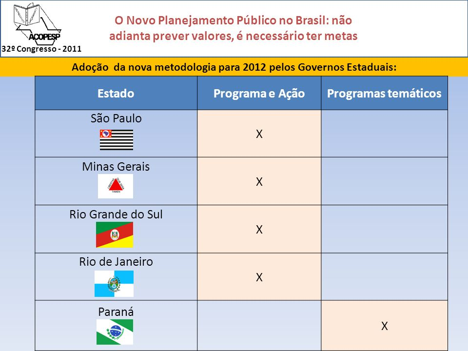 O Novo Planejamento Público no Brasil: não adianta prever valores, é necessário ter metas 32º Congresso - 2011 Adoção da nova metodologia para 2012 pe