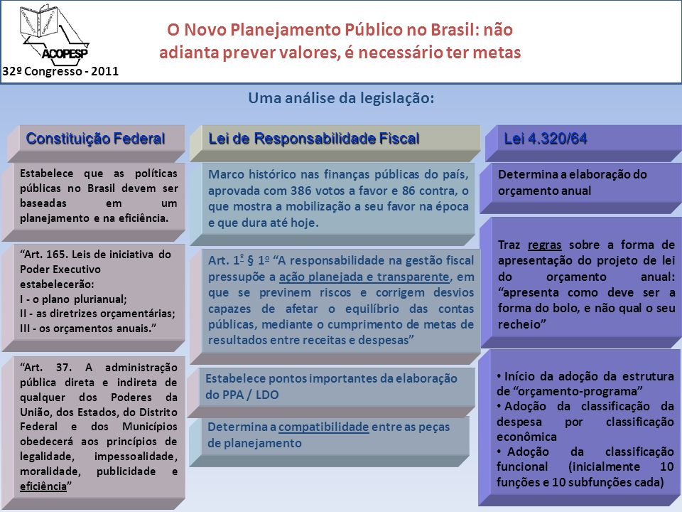 O Novo Planejamento Público no Brasil: não adianta prever valores, é necessário ter metas 32º Congresso - 2011 Constituição Federal Lei de Responsabil