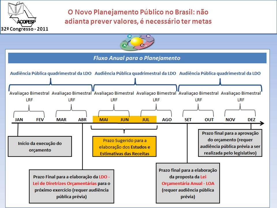 O Novo Planejamento Público no Brasil: não adianta prever valores, é necessário ter metas 32º Congresso - 2011 Se não é por falta de legislação, porque então o planejamento público tem sido tão pouco eficiente, sobretudo nos municípios?