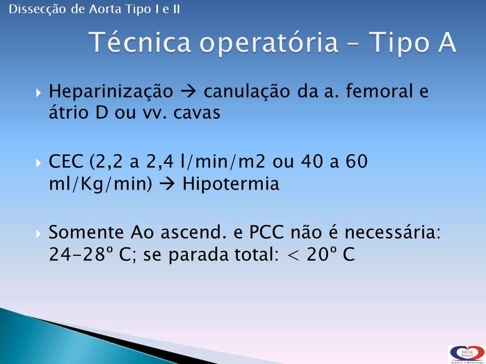 Heparinização canulação da a.femoral e átrio D ou vv.