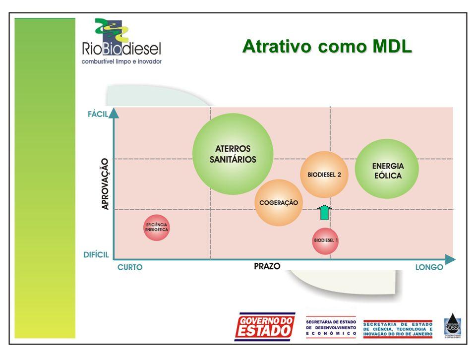 Atrativo como MDL