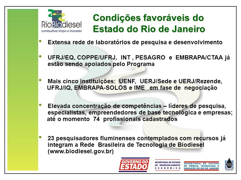 Condições favoráveis do Estado do Rio de Janeiro Extensa rede de laboratórios de pesquisa e desenvolvimento UFRJ/EQ, COPPE/UFRJ, INT, PESAGRO e EMBRAP