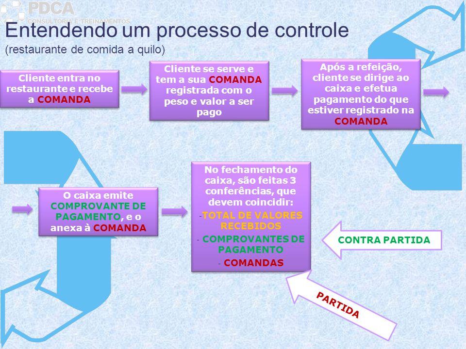 Entendendo um processo de controle (restaurante de comida a quilo) Cliente entra no restaurante e recebe a COMANDA Cliente se serve e tem a sua COMAND