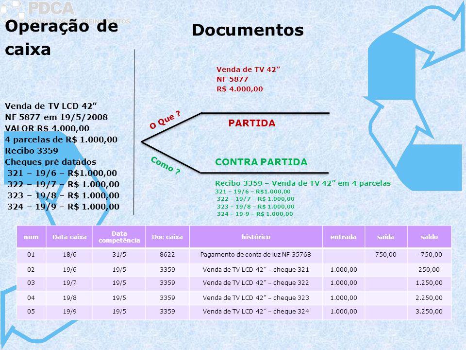 Venda de TV LCD 42 NF 5877 em 19/5/2008 VALOR R$ 4.000,00 4 parcelas de R$ 1.000,00 Recibo 3359 Cheques pré datados 321 – 19/6 – R$1.000,00 322 – 19/7