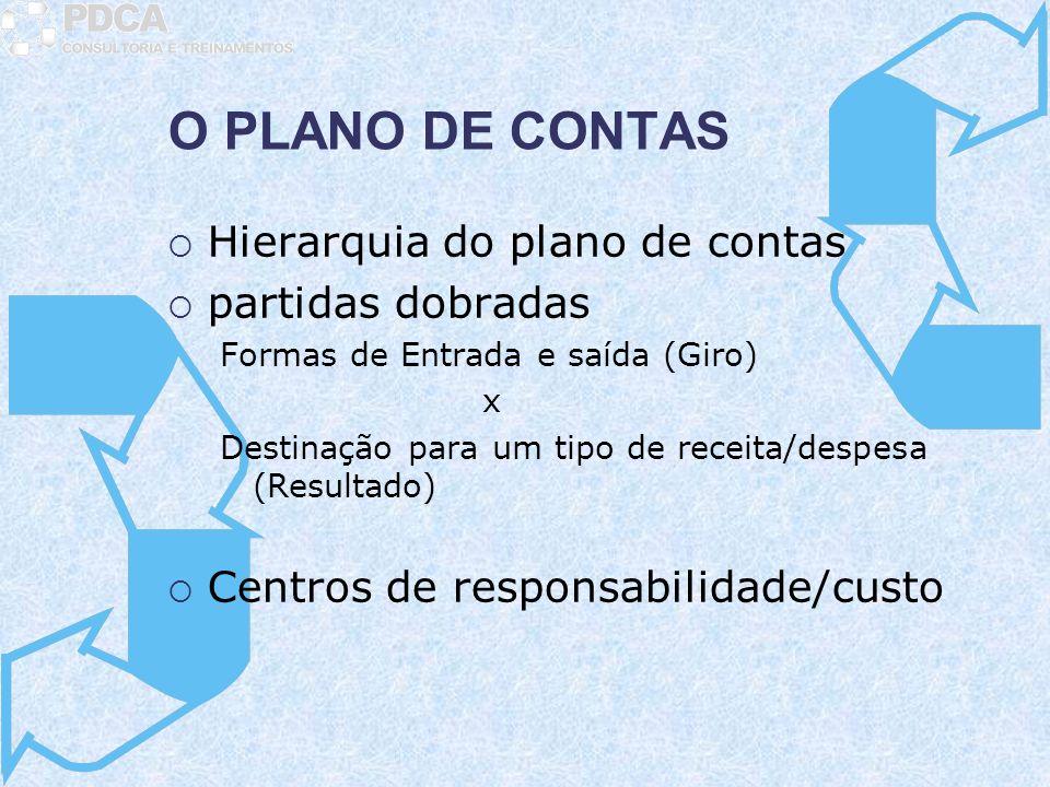 O PLANO DE CONTAS Hierarquia do plano de contas partidas dobradas Formas de Entrada e saída (Giro) x Destinação para um tipo de receita/despesa (Resul