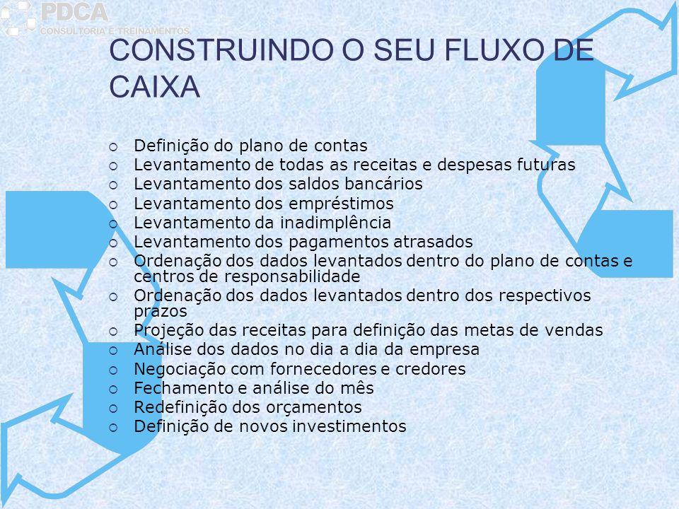 CONSTRUINDO O SEU FLUXO DE CAIXA Definição do plano de contas Levantamento de todas as receitas e despesas futuras Levantamento dos saldos bancários L