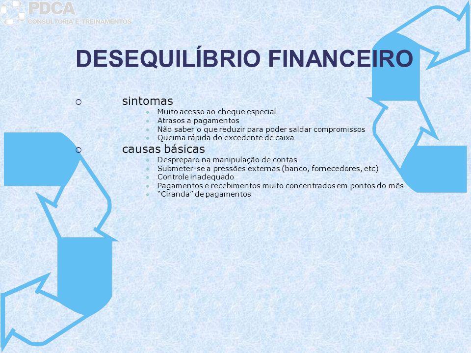 DESEQUILÍBRIO FINANCEIRO sintomas Muito acesso ao cheque especial Atrasos a pagamentos Não saber o que reduzir para poder saldar compromissos Queima r