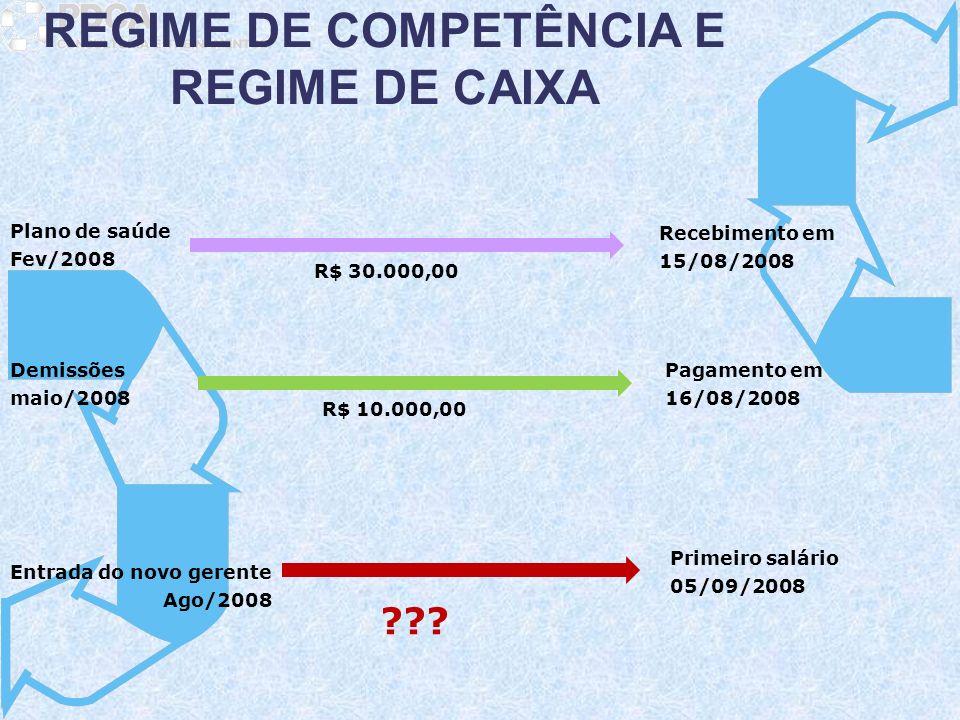 Entrada do novo gerente Ago/2008 Plano de saúde Fev/2008 Demissões maio/2008 R$ 30.000,00 Recebimento em 15/08/2008 R$ 10.000,00 Pagamento em 16/08/20