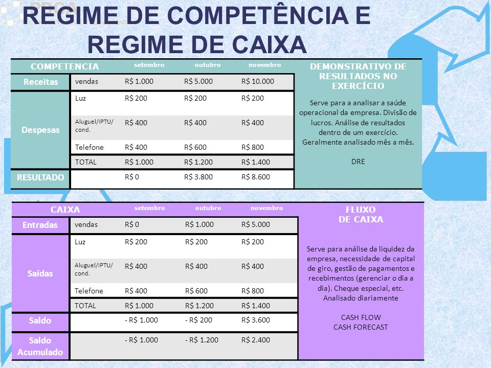 COMPETENCIA setembrooutubronovembro DEMONSTRATIVO DE RESULTADOS NO EXERCÍCIO Serve para a analisar a saúde operacional da empresa. Divisão de lucros.