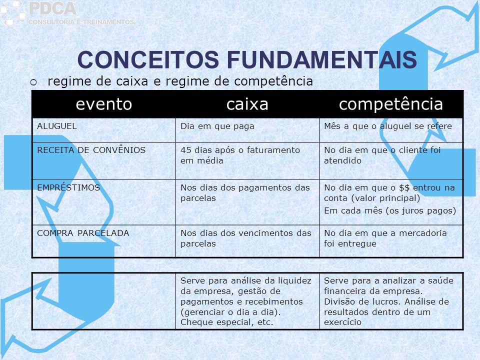 CONCEITOS FUNDAMENTAIS regime de caixa e regime de competência eventocaixacompetência ALUGUELDia em que pagaMês a que o aluguel se refere RECEITA DE C
