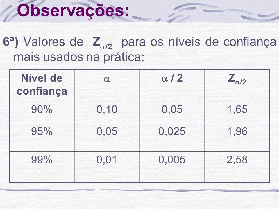 Observações: 6ª) Valores de Z /2 para os níveis de confiança mais usados na prática: Nível de confiança / 2 Z /2 90%0,100,051,65 95%0,050,0251,96 99%0