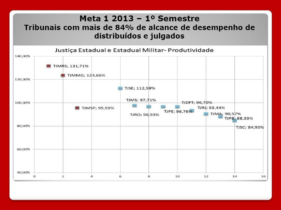 Meta 1 2013 – 1º Semestre Tribunais com mais de 84% de alcance de desempenho de distribuídos e julgados