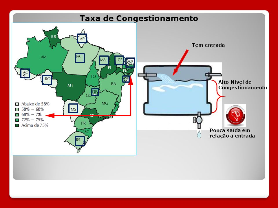 Taxa de Congestionamento Tem entrada Pouca saída em relação à entrada Alto Nível de Congestionamento