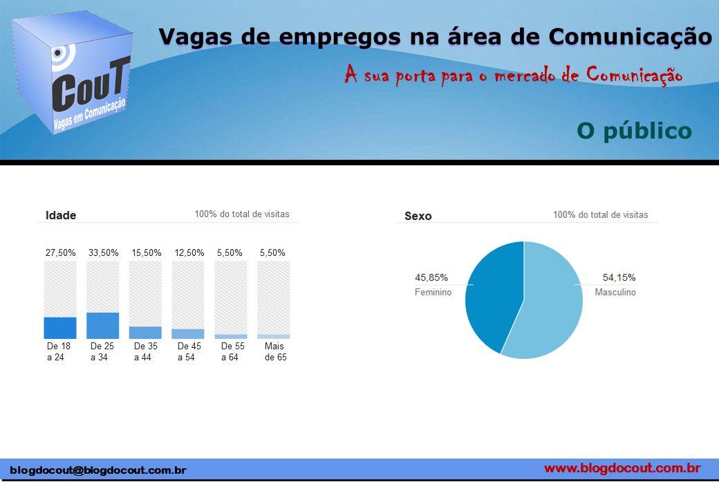 www.blogdocout.com.br blogdocout@blogdocout.com.br A sua porta para o mercado de Comunicação Vagas de empregos na área de Comunicação O público