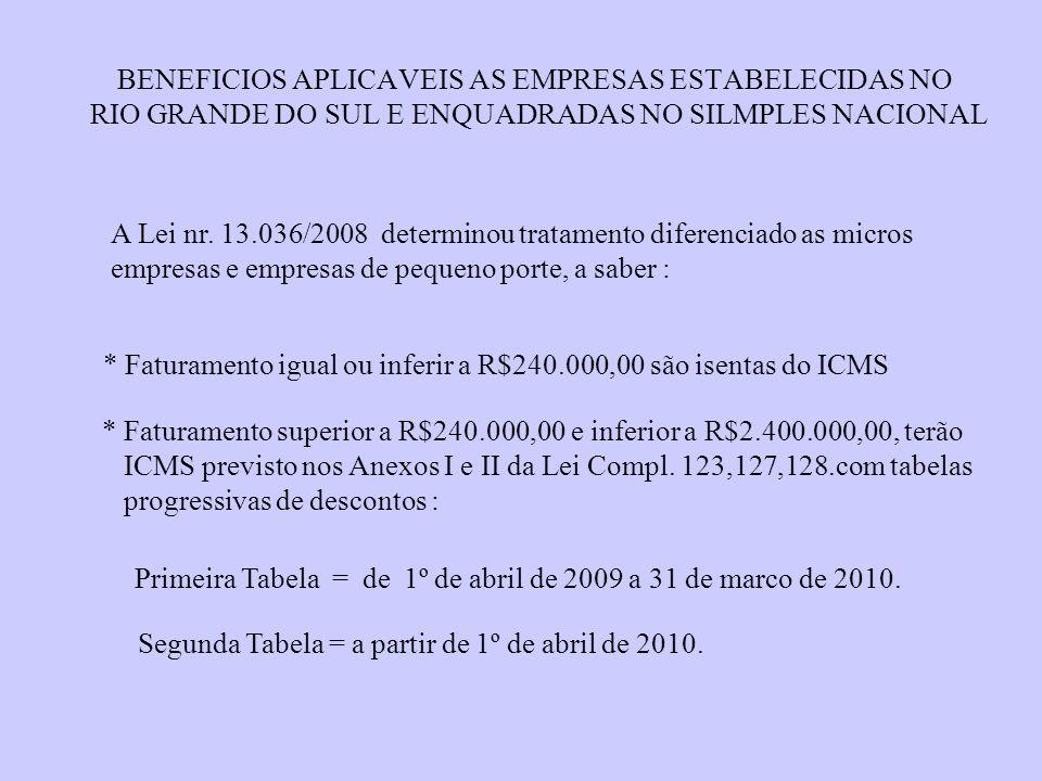 BENEFICIOS APLICAVEIS AS EMPRESAS ESTABELECIDAS NO RIO GRANDE DO SUL E ENQUADRADAS NO SILMPLES NACIONAL A Lei nr. 13.036/2008 determinou tratamento di
